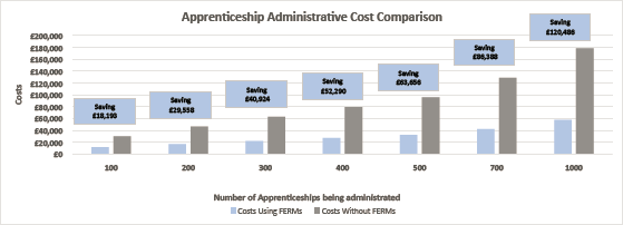 FERMs cost savings